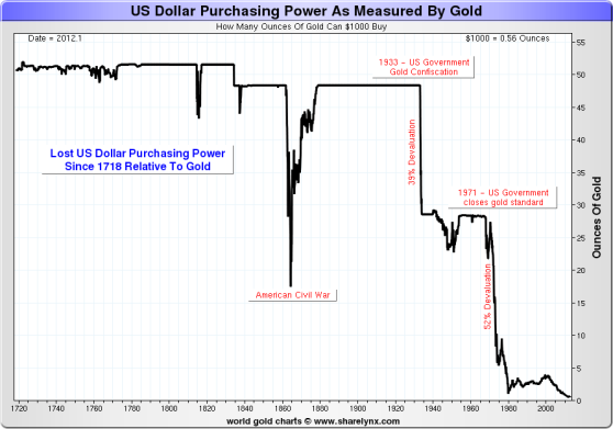 us-dollar-purchasing-power-gold