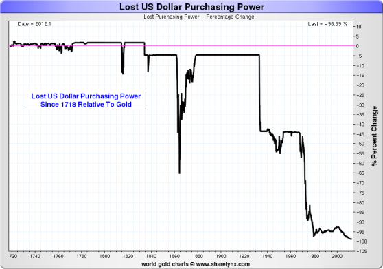 us-dollar-purchasing-power-percent-change