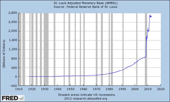 US-monetary-base-1918