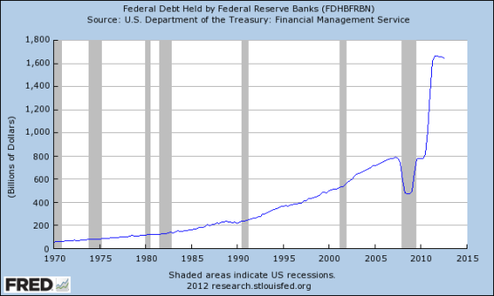Fed_Debt_Held_by_Fed_Reserve_Banks