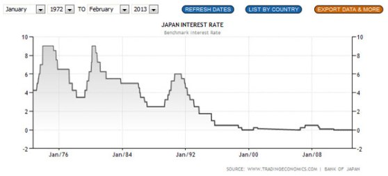BOJ-interest-rate-Jan2013