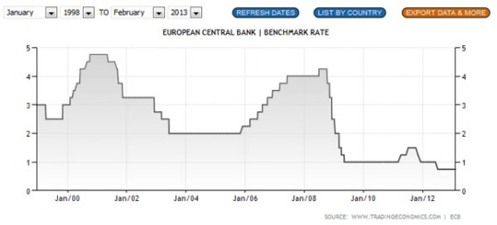 ECB-interest-rate-Jan2013