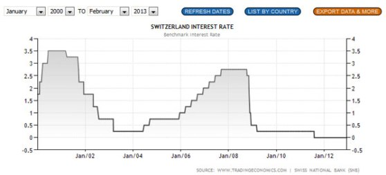 SNB-interest-rate-Jan2013