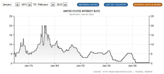 US-interest-rate-Jan2013