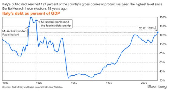 italy_debt_2012