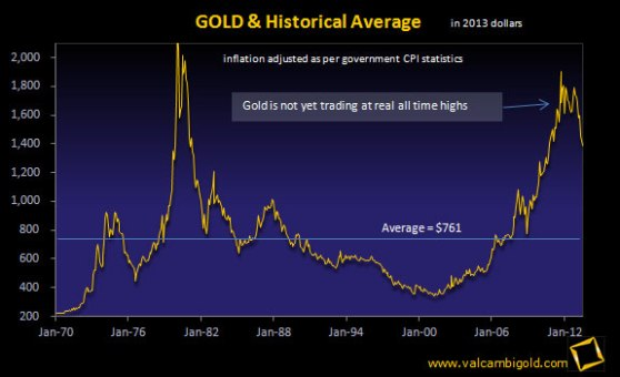 gold-historical-ave