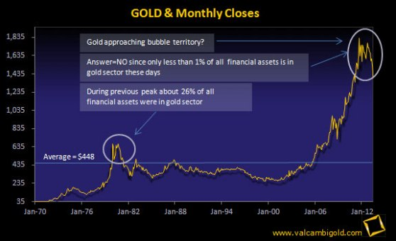 gold-monthly-closes